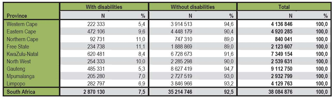 Disability population in South Africa